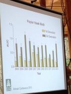 Data from GMS on Poplar Hawk-Moth generations